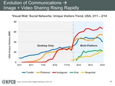 Here's the Full Deck of Mary Meeker's Latest Internet Trends Report