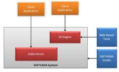 SAP HANA Central : SAP HANA Architecture Overview
