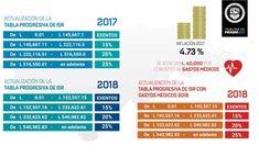 Los que ganan salario de L.16, 046 al mes quedan exentos de pagar impuestos - Diario La Tribuna