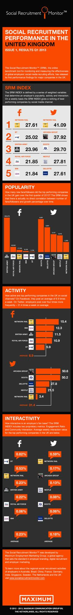 Social Recruitment Performance United Kingdom (Q1-2013) #SocialRecruitment #EmployerBranding #Recruitment #HR #Maximum #UK