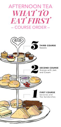 Traditional afternoon tea is served in three courses and usually on a three-tiered tray alongside a pot of tea. This illustrated guide shows what order afternoon tea should be eaten.
