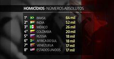 Brasil tem o maior número absoluto de homicídios do mundo, diz OMS