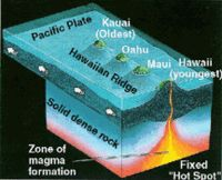 This picture shows the difference between a shield volcano and a ...