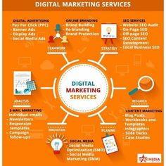 Star Media Brands is a pioneering digital marketing service provider in Pune. please contact us bt mail, contact no, or visit office location. Digital Marketing Strategy, Best Digital Marketing Company, Influencer Marketing, Digital Marketing Services, Seo Services, Online Marketing, Social Media Marketing, Content Marketing, Affiliate Marketing