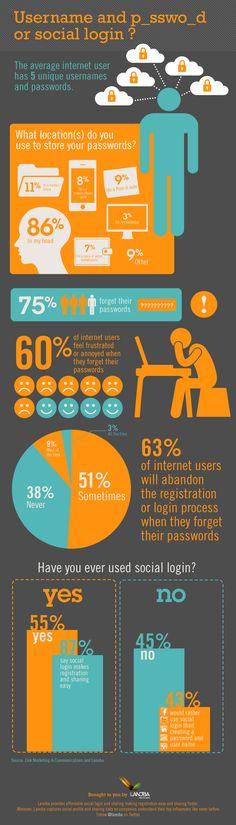 RP @Mirror Media: Username and Password, or Social Login? [infographic] | #socialmedia