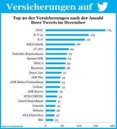 Versicherungen auf Twitter - Aktuelle Zahlen vom 1. Januar 2014 #Versicherung #Twitter #Studie #Infografik