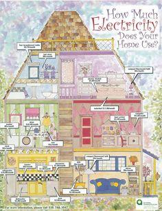 Poster elektriciteit