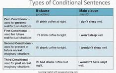 Learning about the 4 conditional sentences