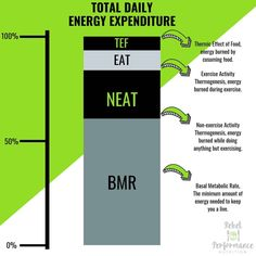 TOTAL DAILY ENERGY  EXPENDITURE (TDEE)  For weight/fat loss this might be one of the most important things to understand.  As we all know… Basal Metabolic Rate, Exercise Activities, Nutrition Information, Do Anything, Metabolism, Burns, Health Fitness, Weight Loss, Infographics