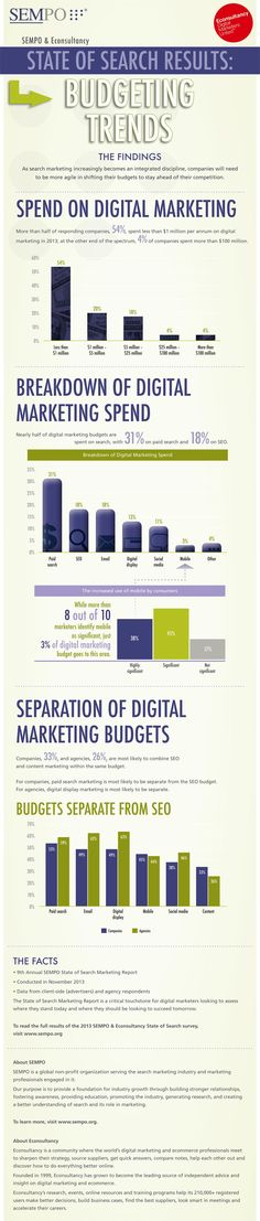 State of Search Marketing - Budgeting Trends