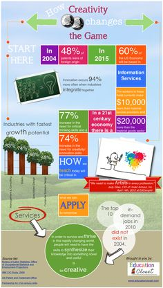 An Excellent Creativity Poster for Teachers ~ Educational Technology and Mobile Learning
