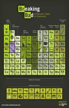 tabela periodica de #BreakingBad