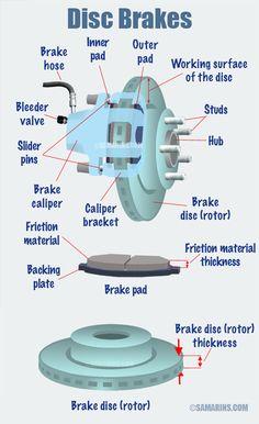 How do disc brakes work? - - How do disc brakes work? Automotive How do disc brakes work? Porsche 911 Gt2, 240z Datsun, Design Garage, Car Facts, Car Care Tips, Brake Repair, Diy Auto Repair, Car Repair, Brakes Car