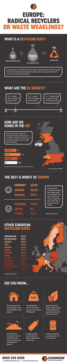 European Recycling Rates - Radical Recyclers or Waste Weaklings? [Infographic]