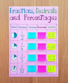 My new fractions, decimals and percentages anchor chart. I just started introducing this topic with my extension kids yesterday, so hopefully this chart will be a handy reference for them in the future. Fractions Decimals And Percentages, Teaching Decimals, Math Fractions, Teaching Math, Fractions For Kids, Math Charts, Free Math Worksheets, Math Anchor Charts, Grade 6 Math
