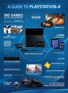 PlayStation 4 explained Infographic