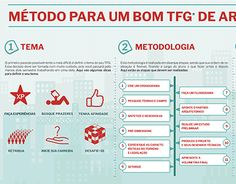 """Check out new work on my @Behance portfolio: """"Infográfico - Método para um bom TFG de Arquitetura"""" http://be.net/gallery/47807757/Infografico-Mtodo-para-um-bom-TFG-de-Arquitetura"""