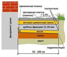Схема отмостки загородного дома