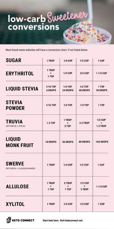 Conversion Charts & Kitchen Tips - Easily make substitutions in all of your favorite keto recipes with this low carb sweeteners conversion chart! Includes Stevia, Truvia, Swerve, and mo. Keto Fat, Low Carb Diet, 7 Keto, Brownies Keto, Desserts Keto, Low Card Desserts, Stevia Desserts, Stevia Recipes, Starting Keto Diet