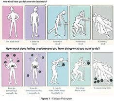 Fatigue Pictogram: an option for assessing fatigue severity and impact