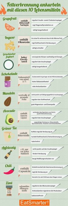 Boosting fat burning: the top 10 Fettverbrennung ankurbeln: Die Top 10 Lebensmittel Boost Fat Burning: With These 10 Foods Nutrition Education, Diet And Nutrition, Diet Programme, 1200 Calorie Diet, Flat Belly Diet, Fat Burning Diet, Diet Food List, Eat Smart, Food Facts