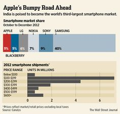 India is poised to become the world's 3rd largest smartphone market