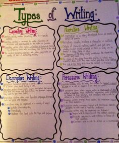 different kinds of essay writing
