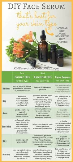 Natural Remedies For Skin Best Carrier Oils for Different Skin Types - Easy DIY Face Serum with Essential Oil -- recipe can be customized for your skin type {dry, acne, sensitive, oily, mature} Essential Oils For Face, Essential Oil Blends, Essential Oil Guide, Myrhh Essential Oil, Argan Oil Essential Oil, Cystic Acne Essential Oil, Frankincense Essential Oil Uses, Helichrysum Essential Oil, Jasmine Essential Oil