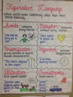 Figurative LanguageYou can find Figurative language and more on our website. Teaching Grammar, Teaching Language Arts, Teaching Writing, Teaching English, Education English, Teaching Poetry, Teaching Time, Language Activities, Ela Anchor Charts