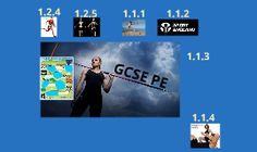 Prezi Presentation covering most of the Edexcel syllabus