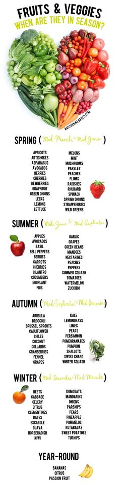 A guide for when fruits & vegetables are in season