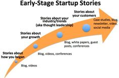 Four Ways for Early-Stage Startups To Tell Stories (Part II)