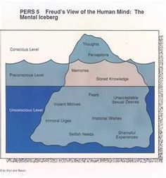 Sigmund Freud, founder of Psychoanalysis, had theory commonly referred to as the iceberg theory in which he proposed to split the human into three levels of consciousness. Health Psychology, Psychology Facts, Psychology Notes, Ap Psychology Review, Psychology A Level, Psychology Resources, Coaching, Therapy Tools, Art Therapy