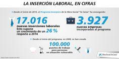 Infografía sobre el Programa Incorpora y la inserción laboral #ObraSocialencifras