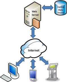 Introduction to Sync Framework Database Synchronization