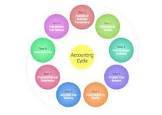 Accounting Cycle Diagram Or Flow Chart  Office Help