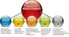 Riddhicorporate Services Facility Management Services In Vadodara We are one stop source for Facility Services. Conatct Us 0265 6545229 http://riddhicorporate.com/facility-management/