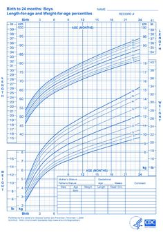 Formula Fed Vs Breastfed growth chart comparison. Most doctors use ...