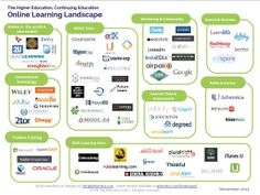 The Online Learning Landscape for Higher and Continuing Education #highered #eLearning