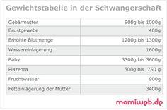 Mamiweb.de - Gewichtszunahme in der Schwangerschaft Fett, Reading, Health, Books, Recipes, Amniotic Fluid, Healthy Bodies, Weight Gain, Weights