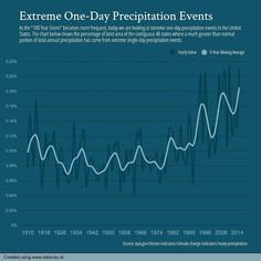Extreme One-Day Precipitation Events | #DataVizDoneRight via @datavisualinfo