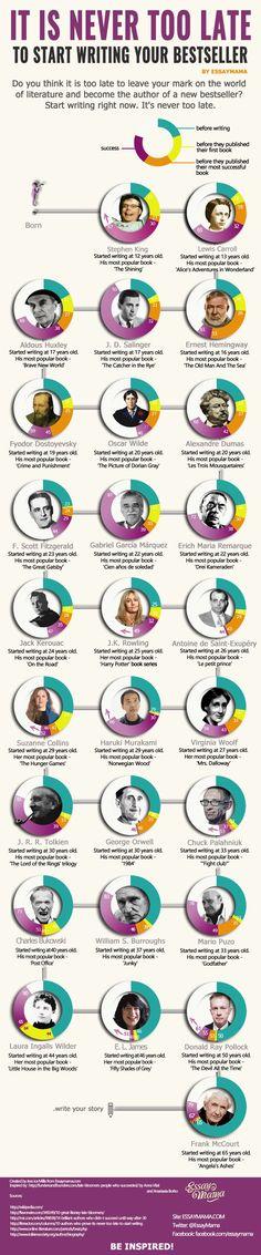 La edad del éxito para 27 grandes escritores