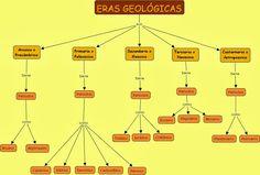eras geologicas - Buscar con Google