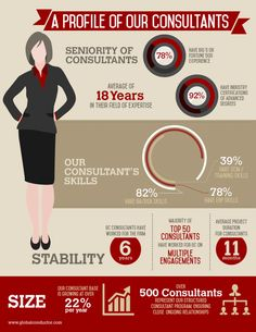 Meaning Of Challenge, Consulting Firms, Company Profile, Business Design, Infographic, Management, Black Sheep, Infographics, Company Profile Design