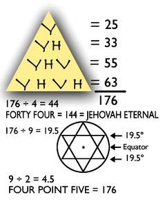 yhvh  | YHVH, English Gematria Photo by code9bucket | Photobucket