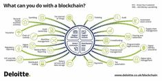What Can You Do With #Blockchain  #Fintech #Bitcoin #Etherum #Crowdfunding #IoT #IIoT #Infosec #Suplychain