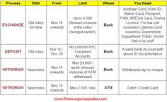 Latest Update - Rs 500 and Rs 1000 Currency Demonetization