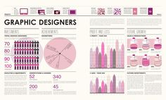 This annual report for Design was created by Natasha Subianto and focuses on infographics to illustrate each area of design. The infographics are very detailed and portray a number of categories, all using a different measuring element. The colors are in the same family but different enough to be visually appealing. The hierarchy is easy to follow and determine the important elements of the spread.