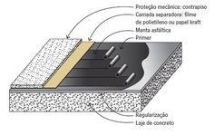 Conheça os sistemas de impermeabilização de fundações diretas | Equipe de Obra                                                                                                                                                                                 Mais