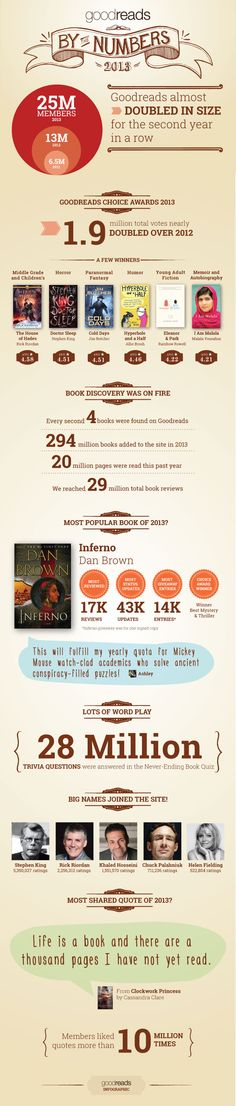 Goodreads By The Numbers 2013   #Infographic #GoodReads #Books